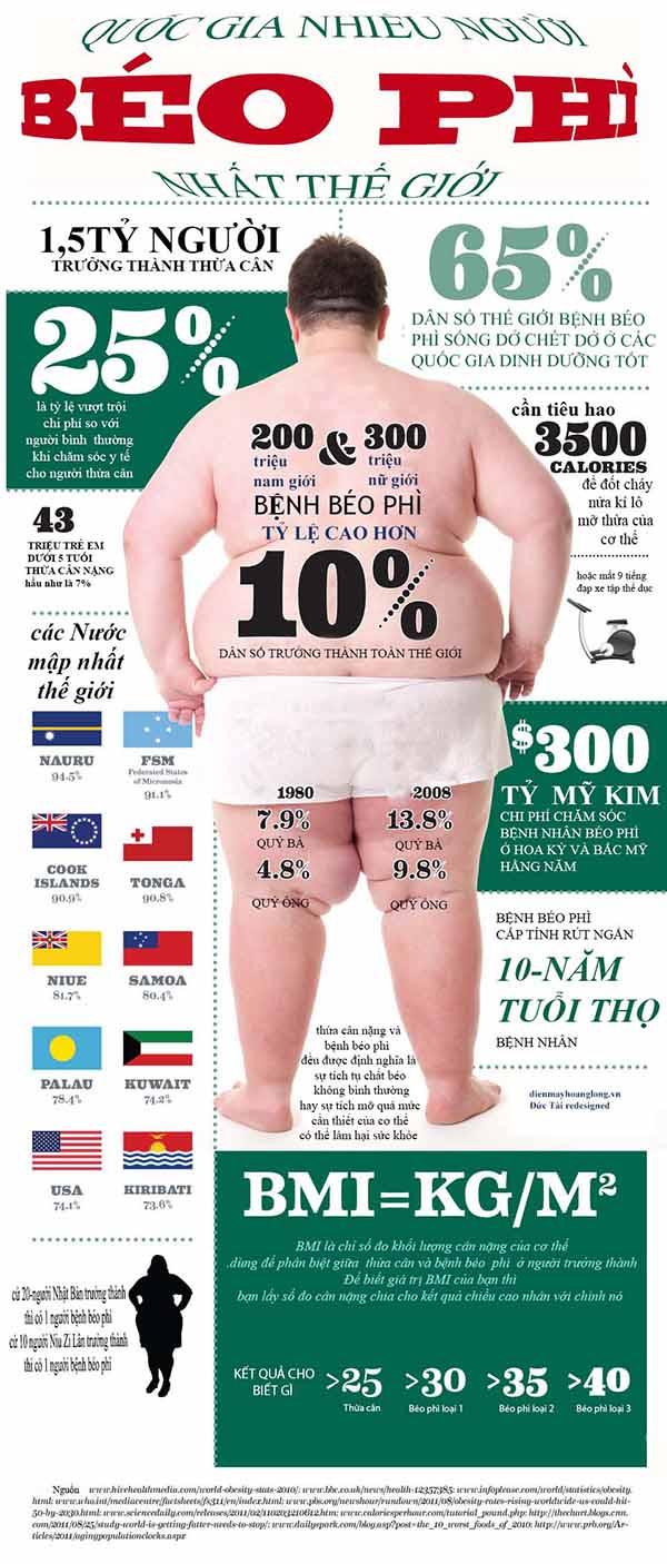 quốc gia giàu có tỷ lệ béo phì cao